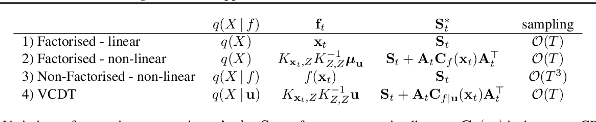 Figure 1 for Overcoming Mean-Field Approximations in Recurrent Gaussian Process Models