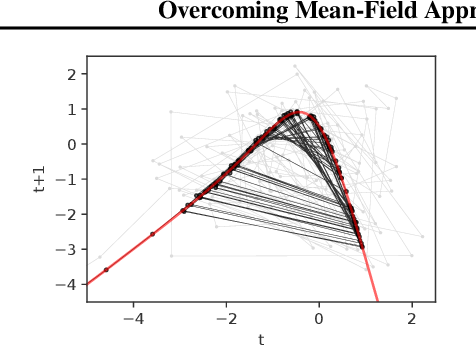 Figure 2 for Overcoming Mean-Field Approximations in Recurrent Gaussian Process Models