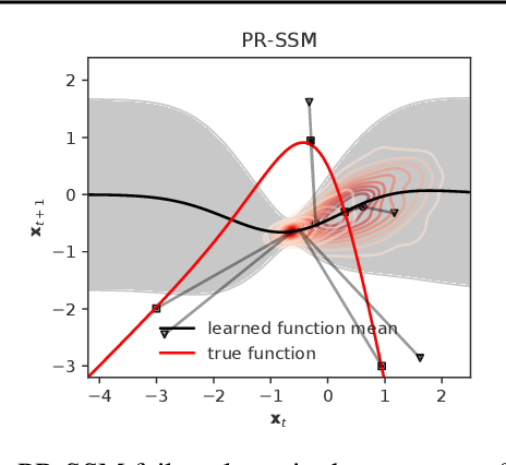 Figure 3 for Overcoming Mean-Field Approximations in Recurrent Gaussian Process Models