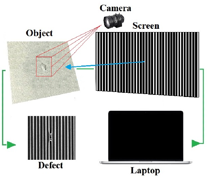 Figure 1 for Effective degrees of freedom for surface finish defect detection and classification