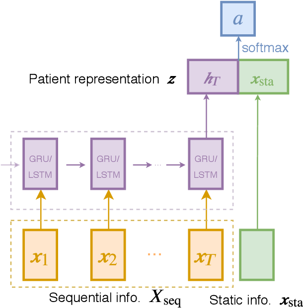 Figure 3 for Learning Individualized Treatment Rules with Estimated Translated Inverse Propensity Score