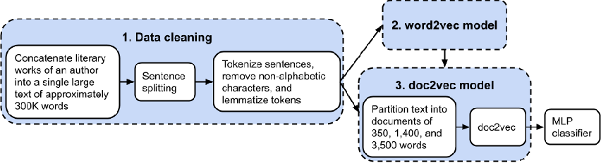 Figure 1 for The Sensitivity of Word Embeddings-based Author Detection Models to Semantic-preserving Adversarial Perturbations