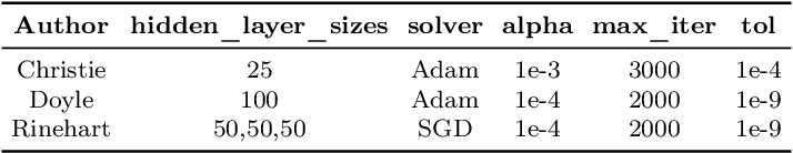 Figure 4 for The Sensitivity of Word Embeddings-based Author Detection Models to Semantic-preserving Adversarial Perturbations