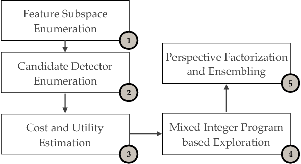 Figure 2 for REMIX: Automated Exploration for Interactive Outlier Detection