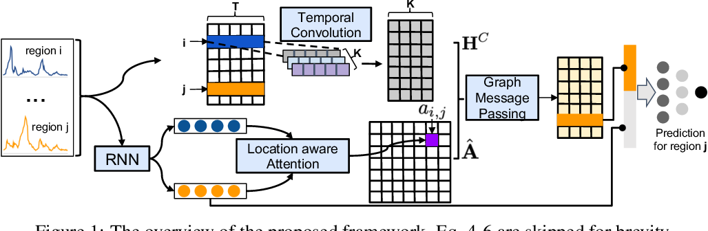 Figure 1 for Graph Message Passing with Cross-location Attentions for Long-term ILI Prediction