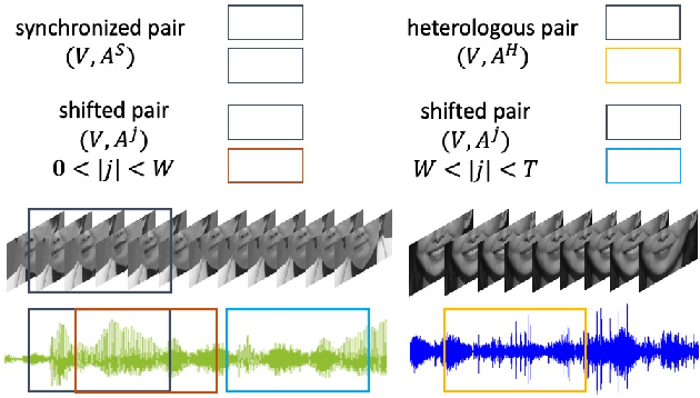 Figure 3 for Self-supervised learning for audio-visual speaker diarization