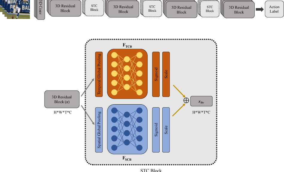 Figure 1 for Spatio-Temporal Channel Correlation Networks for Action Classification