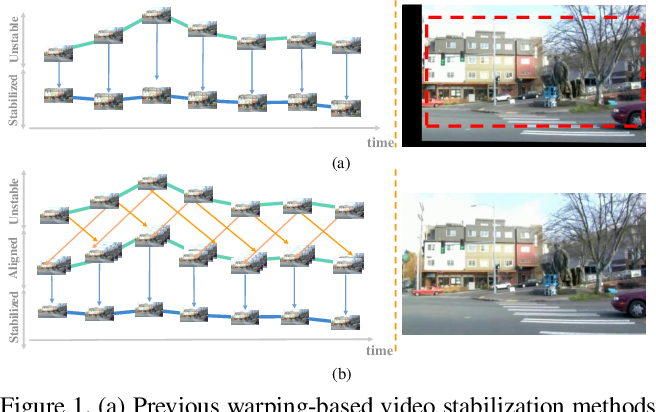 Figure 1 for Out-of-boundary View Synthesis Towards Full-Frame Video Stabilization