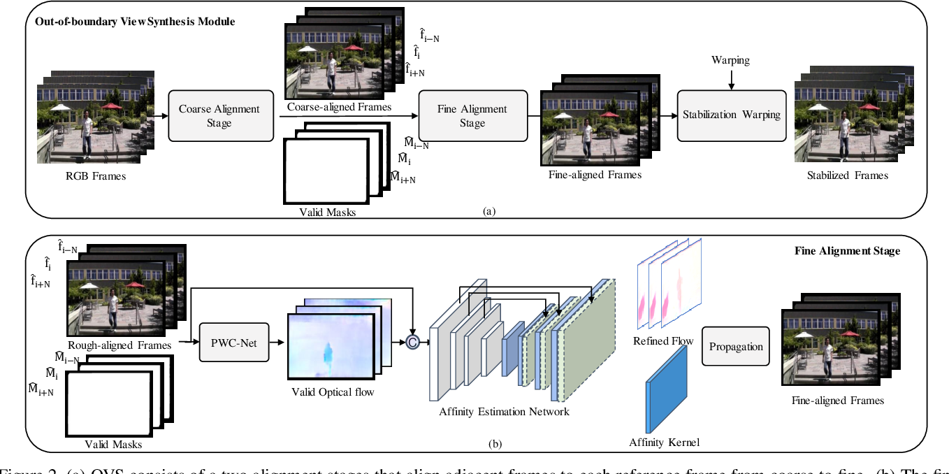 Figure 3 for Out-of-boundary View Synthesis Towards Full-Frame Video Stabilization