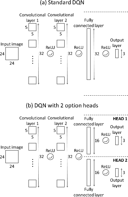 Figure 1 for Classifying Options for Deep Reinforcement Learning