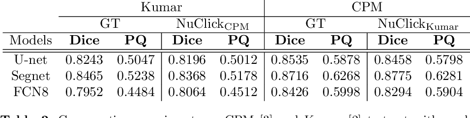 Figure 4 for NuClick: From Clicks in the Nuclei to Nuclear Boundaries