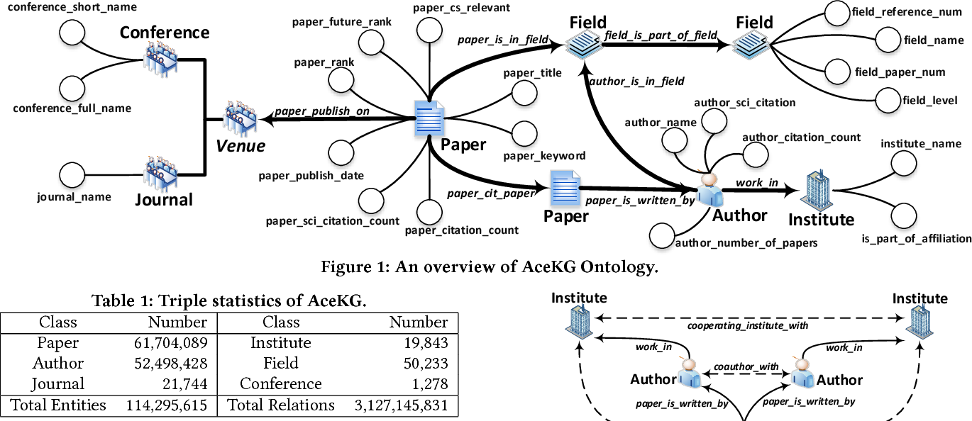 Figure 1 for AceKG: A Large-scale Knowledge Graph for Academic Data Mining