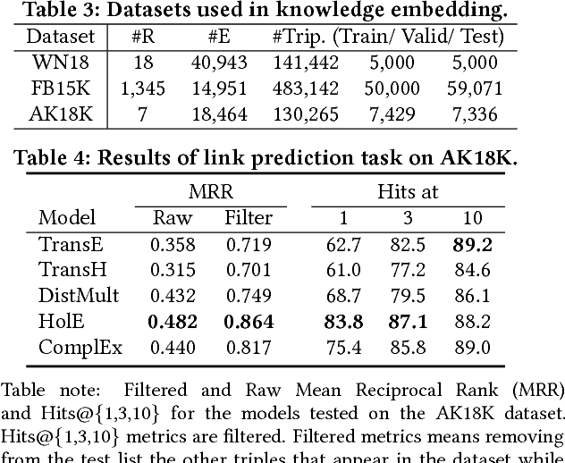 Figure 2 for AceKG: A Large-scale Knowledge Graph for Academic Data Mining