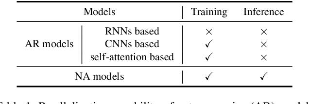 Figure 2 for Non-Autoregressive Video Captioning with Iterative Refinement
