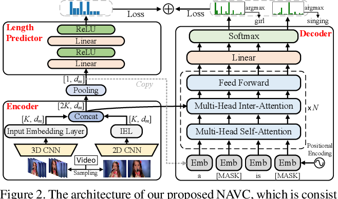 Figure 3 for Non-Autoregressive Video Captioning with Iterative Refinement