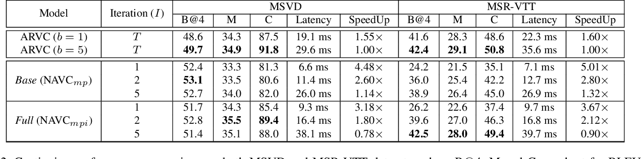 Figure 4 for Non-Autoregressive Video Captioning with Iterative Refinement