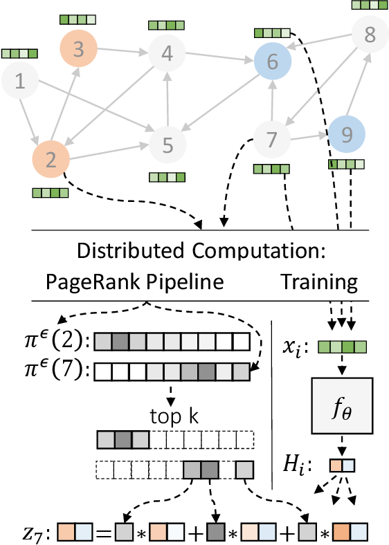 Figure 1 for Scaling Graph Neural Networks with Approximate PageRank