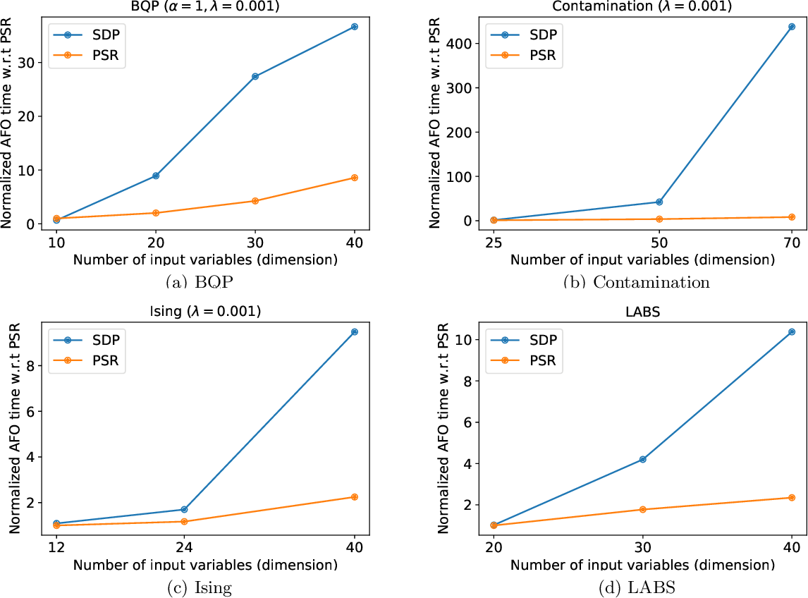 Figure 1 for Scalable Combinatorial Bayesian Optimization with Tractable Statistical models
