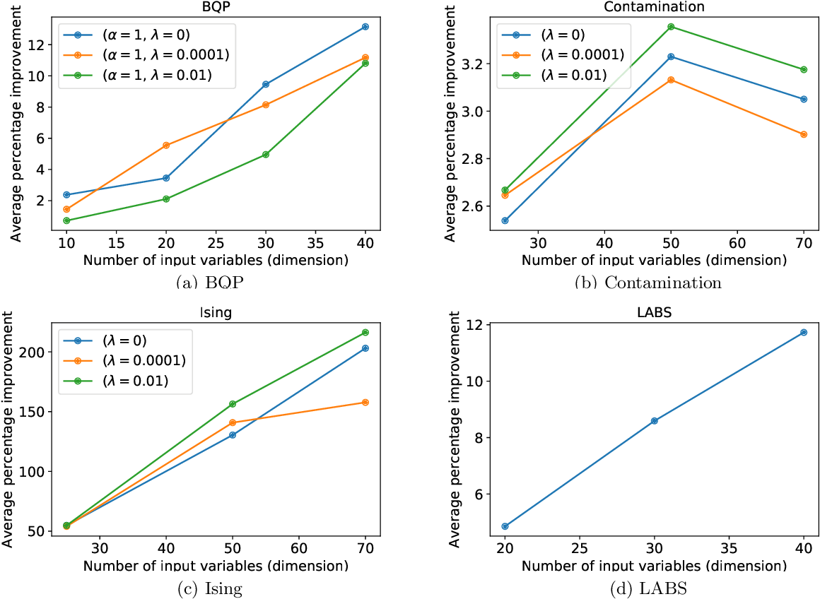 Figure 2 for Scalable Combinatorial Bayesian Optimization with Tractable Statistical models