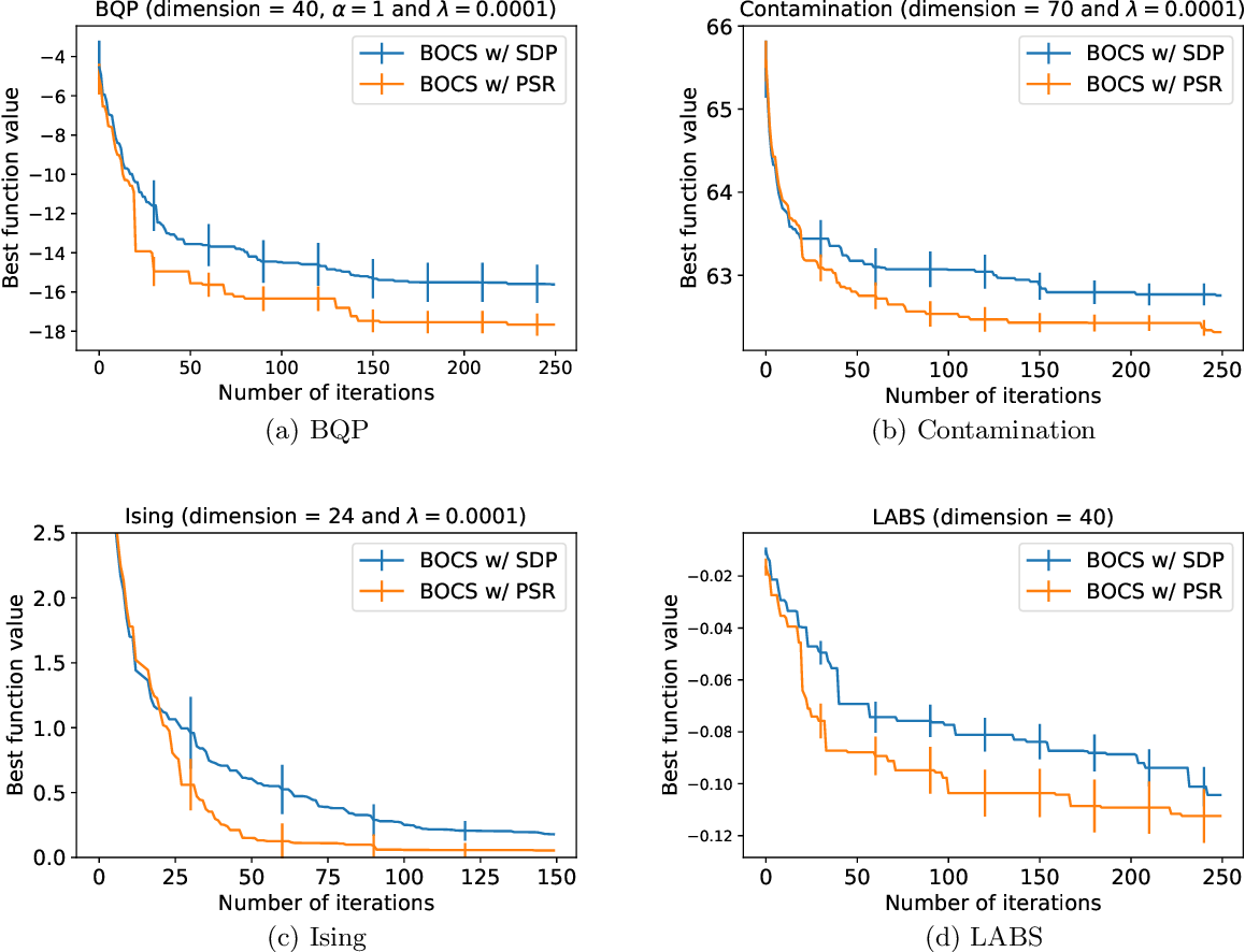 Figure 3 for Scalable Combinatorial Bayesian Optimization with Tractable Statistical models