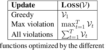 Figure 2 for Global Neural CCG Parsing with Optimality Guarantees