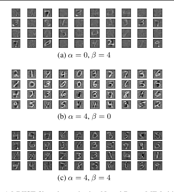Figure 1 for Neural Bayes: A Generic Parameterization Method for Unsupervised Representation Learning