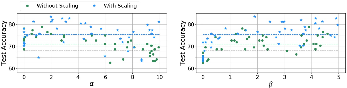 Figure 3 for Neural Bayes: A Generic Parameterization Method for Unsupervised Representation Learning