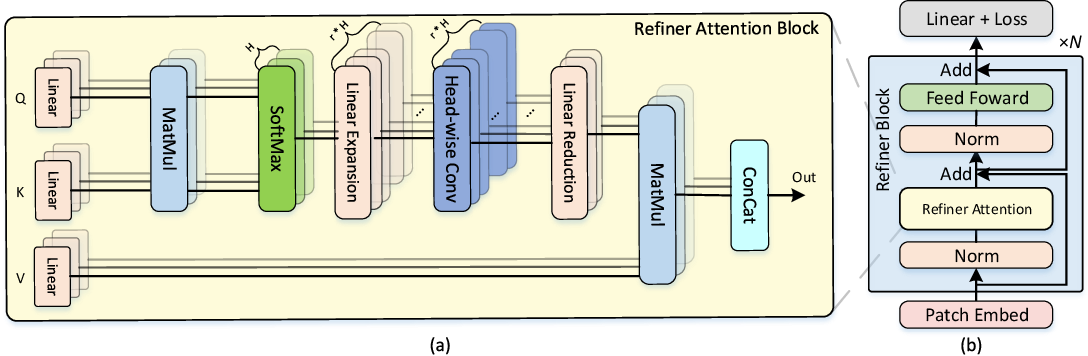 Figure 4 for Refiner: Refining Self-attention for Vision Transformers