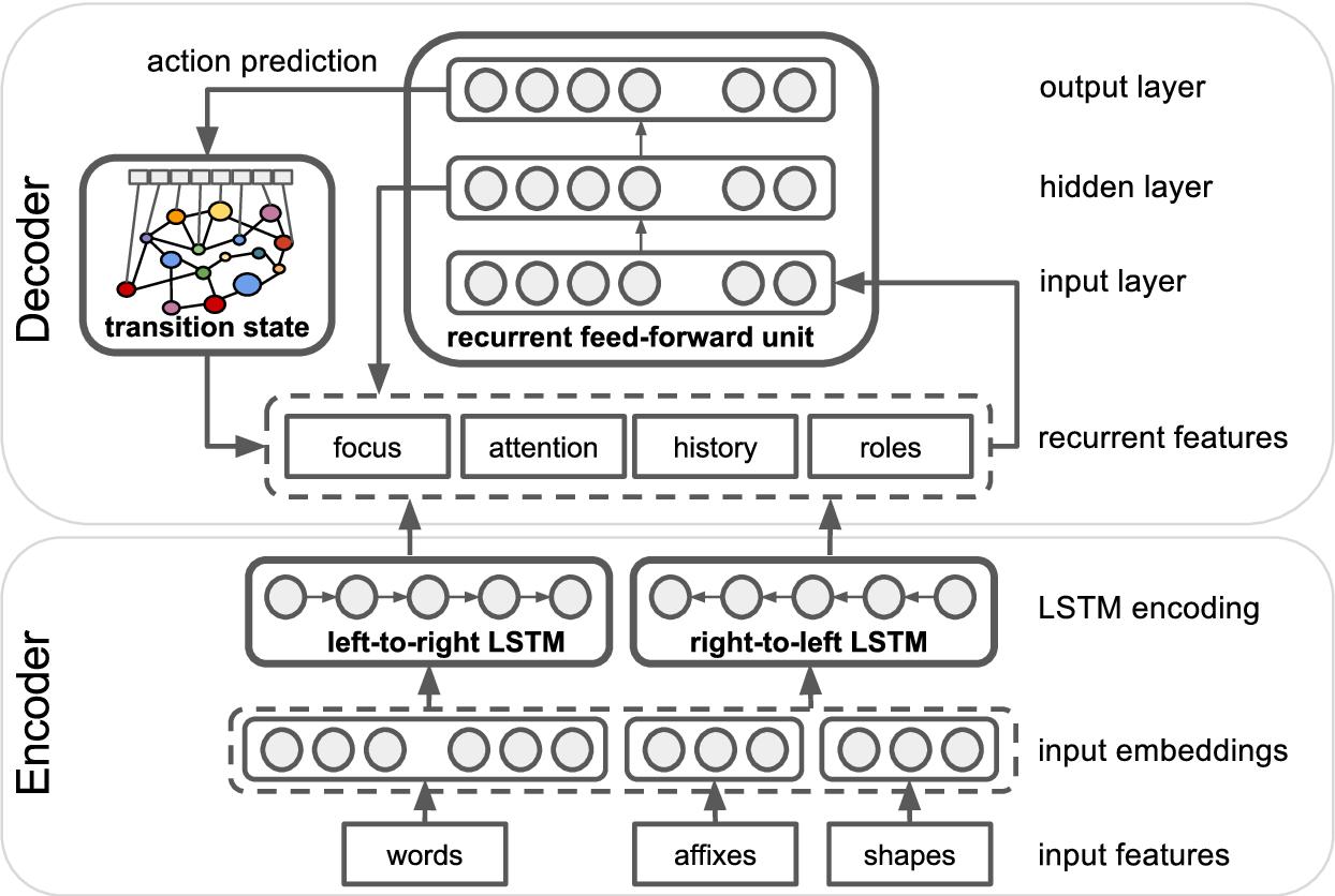 Figure 1 for SLING: A framework for frame semantic parsing