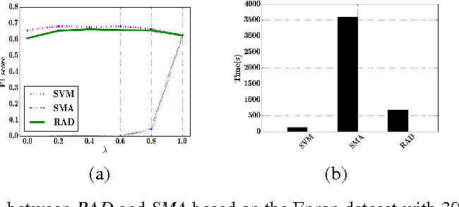 Figure 1 for A General Retraining Framework for Scalable Adversarial Classification