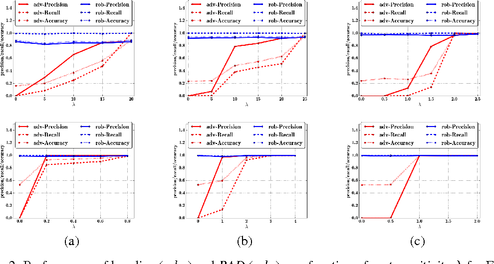 Figure 2 for A General Retraining Framework for Scalable Adversarial Classification