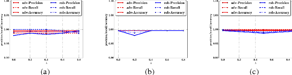 Figure 3 for A General Retraining Framework for Scalable Adversarial Classification