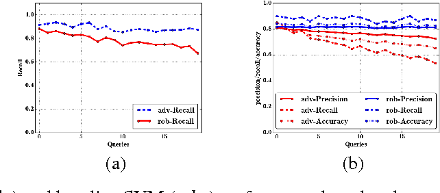 Figure 4 for A General Retraining Framework for Scalable Adversarial Classification