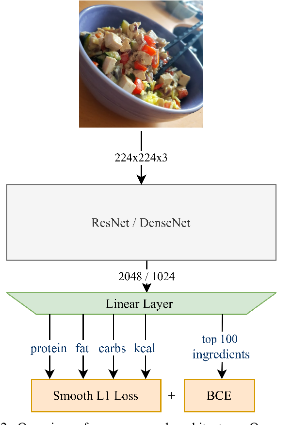 Figure 2 for Multi-Task Learning for Calorie Prediction on a Novel Large-Scale Recipe Dataset Enriched with Nutritional Information