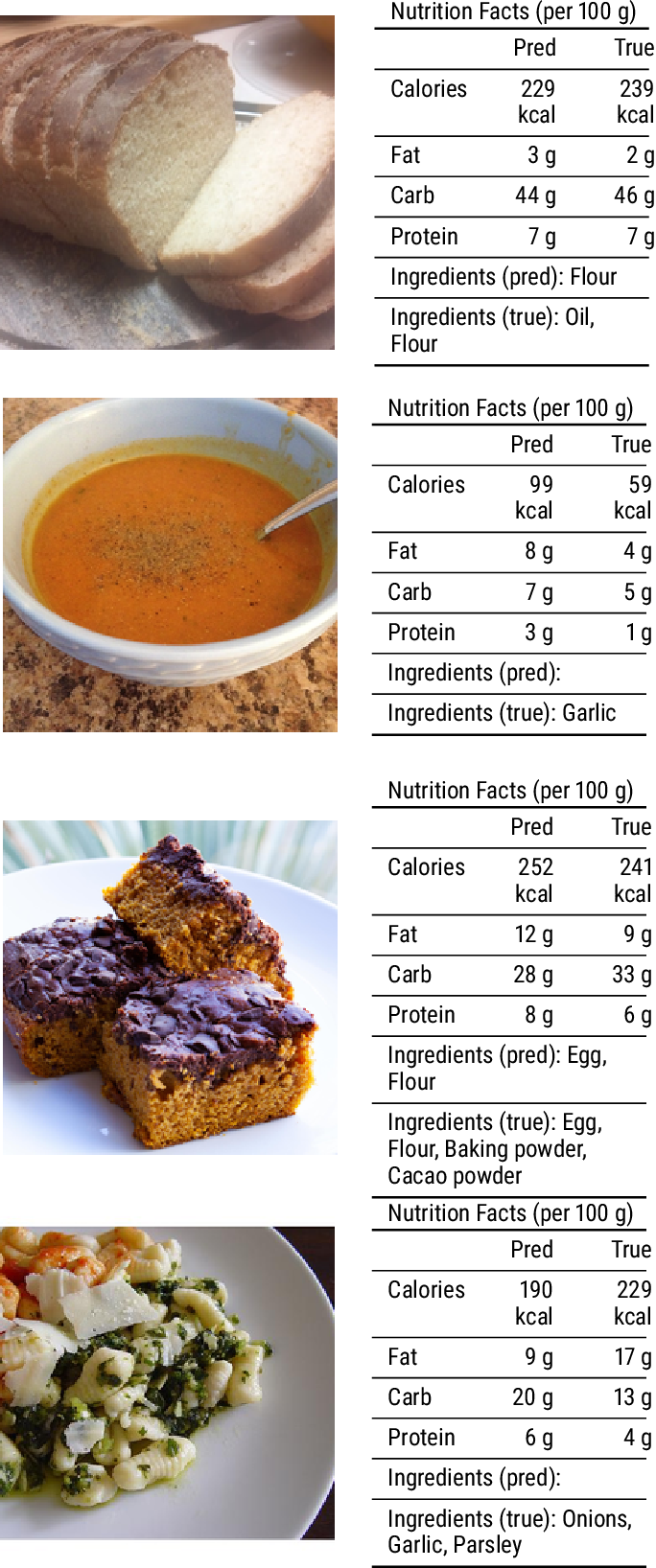Figure 3 for Multi-Task Learning for Calorie Prediction on a Novel Large-Scale Recipe Dataset Enriched with Nutritional Information