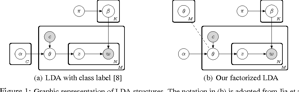 Figure 1 for Factorized Topic Models
