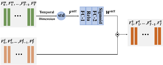 Figure 2 for Learning Generalized Spatial-Temporal Deep Feature Representation for No-Reference Video Quality Assessment
