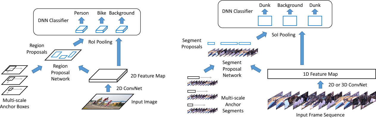 Figure 1 for Rethinking the Faster R-CNN Architecture for Temporal Action Localization
