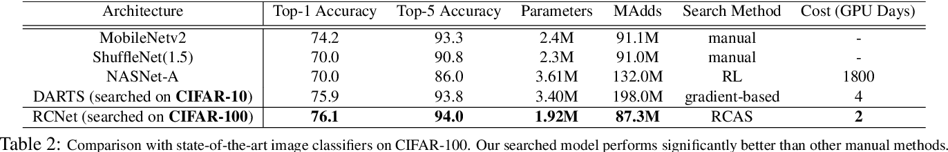 Figure 4 for Resource Constrained Neural Network Architecture Search