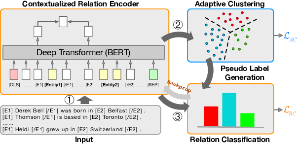 Figure 1 for SelfORE: Self-supervised Relational Feature Learning for Open Relation Extraction
