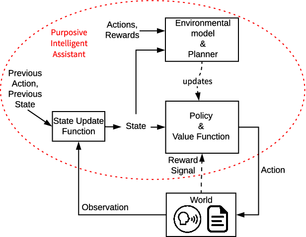 Figure 1 for Document-editing Assistants and Model-based Reinforcement Learning as a Path to Conversational AI