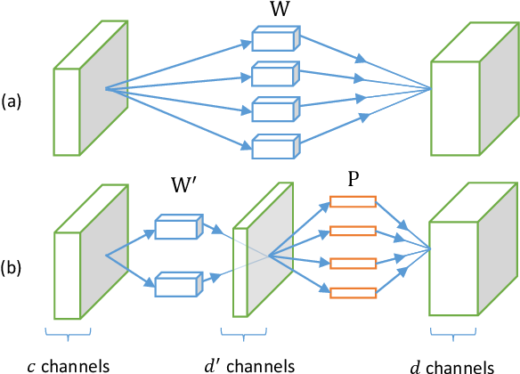 Figure 1 for Efficient and Accurate Approximations of Nonlinear Convolutional Networks