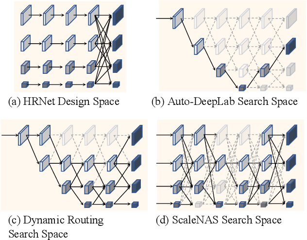 Figure 1 for ScaleNAS: One-Shot Learning of Scale-Aware Representations for Visual Recognition