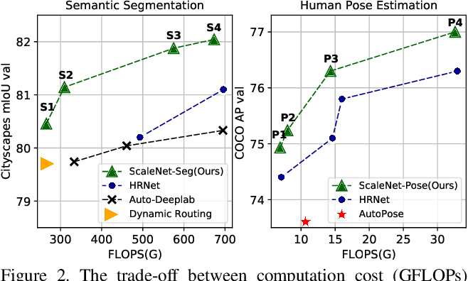 Figure 3 for ScaleNAS: One-Shot Learning of Scale-Aware Representations for Visual Recognition