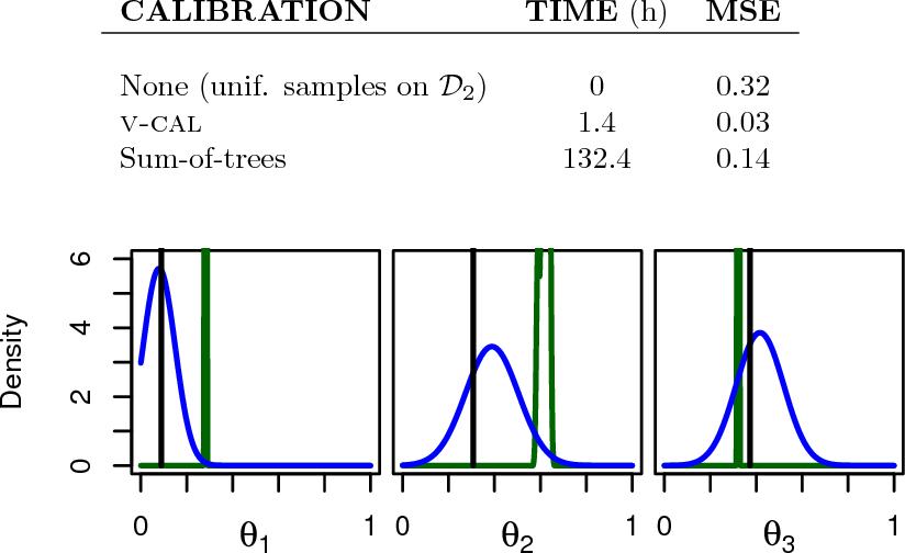 Figure 4 for Variational Calibration of Computer Models