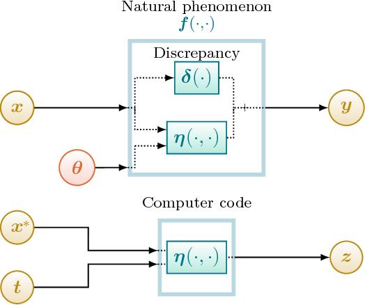 Figure 1 for Variational Calibration of Computer Models