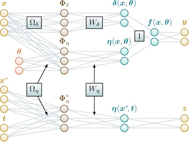 Figure 3 for Variational Calibration of Computer Models