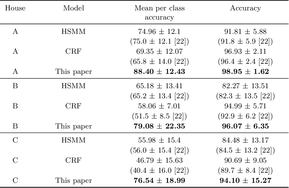 Figure 1 for Sensor Data for Human Activity Recognition: Feature Representation and Benchmarking