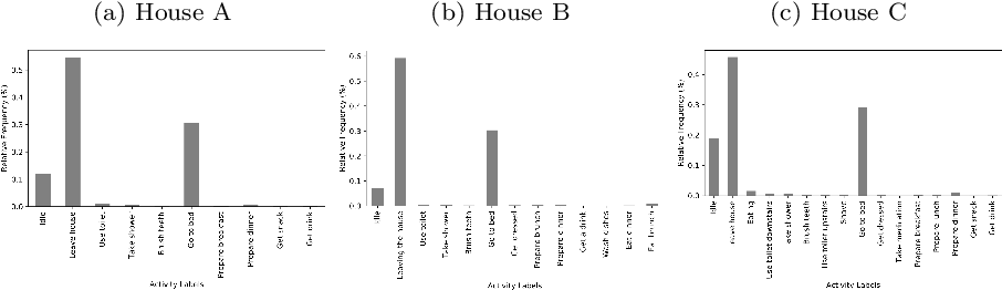 Figure 2 for Sensor Data for Human Activity Recognition: Feature Representation and Benchmarking