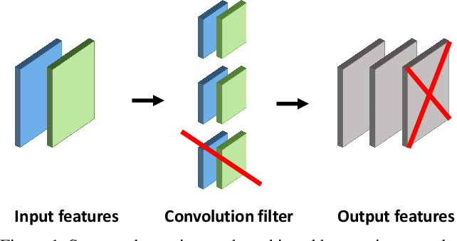 Figure 1 for Holistic Filter Pruning for Efficient Deep Neural Networks